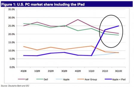 ventes-ordinateurs-ipad.jpg