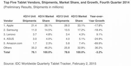 baisse-des-ventes-tablettes-2014-apple-samsung-amazon-1.jpg