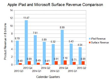 comparaison-revenus-apple-ipad-vs-microsoft-surface.jpg