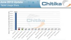 tablet-share-chitika.jpg